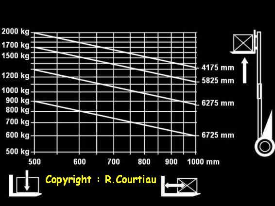 Calcul plaque de charge chariot elevateur