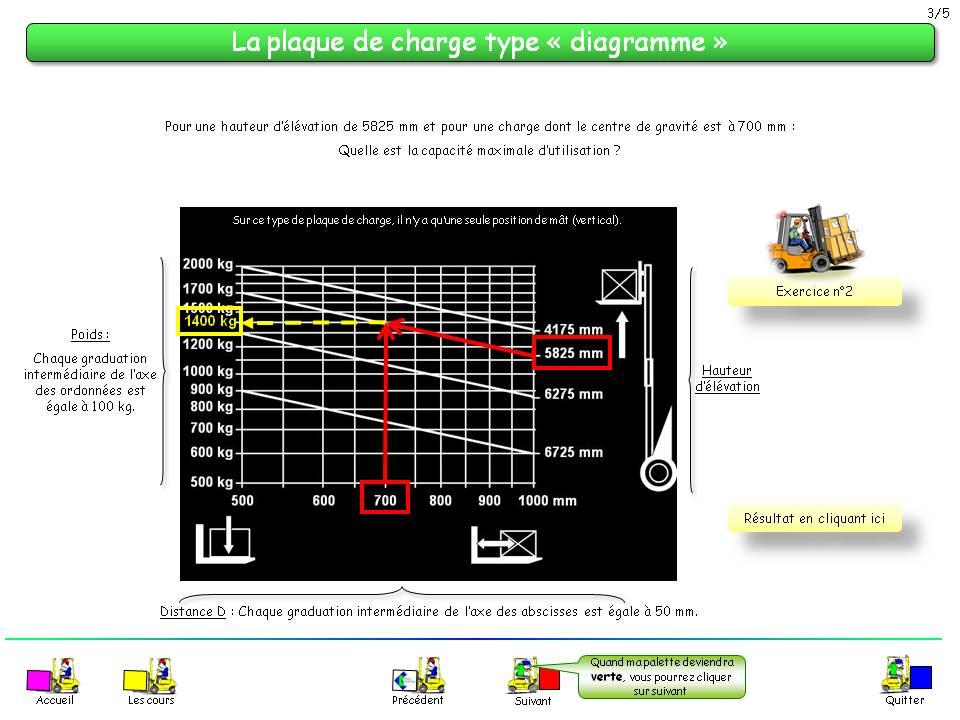 exercice plaque de charge caces 3 gratuit bande transporteuse caoutchouc. Black Bedroom Furniture Sets. Home Design Ideas